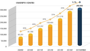 Graph of the number of medical tourists from 2010 to 2015 (refer to the following)